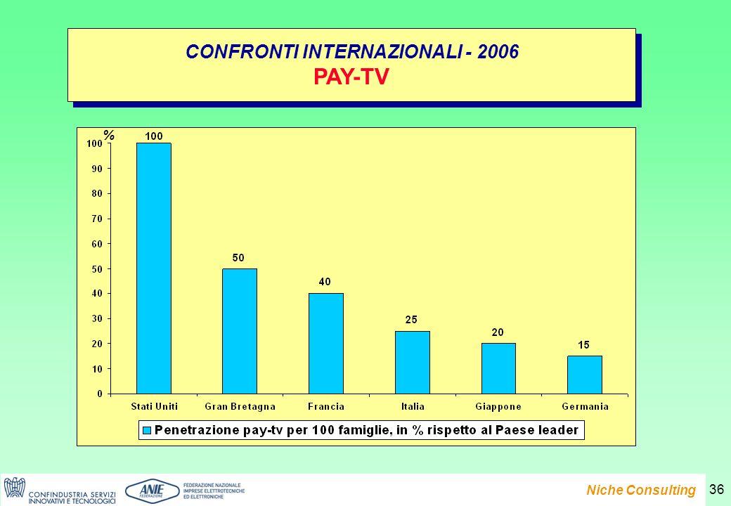 Presentazione del Rapporto e-Family 2007 Niche Consulting 36 CONFRONTI INTERNAZIONALI - 2006 PAY-TV CONFRONTI INTERNAZIONALI - 2006 PAY-TV %