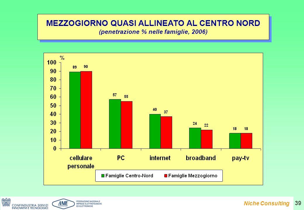 Presentazione del Rapporto e-Family 2007 Niche Consulting 39 MEZZOGIORNO QUASI ALLINEATO AL CENTRO NORD (penetrazione % nelle famiglie, 2006) MEZZOGIORNO QUASI ALLINEATO AL CENTRO NORD (penetrazione % nelle famiglie, 2006)