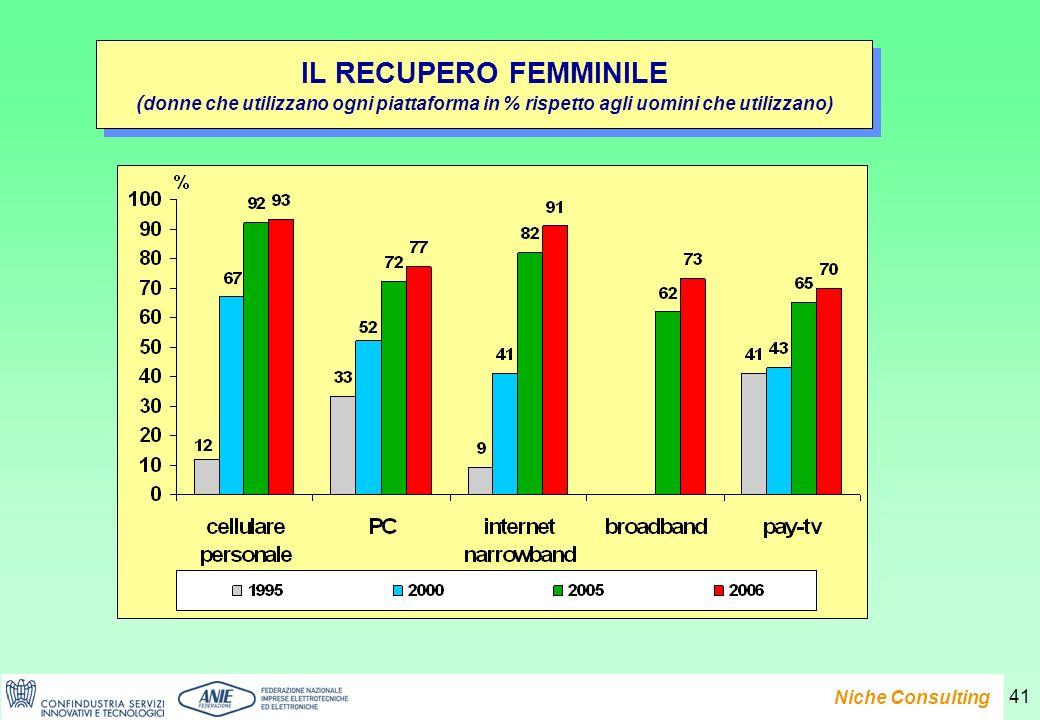 Presentazione del Rapporto e-Family 2007 Niche Consulting 41 IL RECUPERO FEMMINILE ( donne che utilizzano ogni piattaforma in % rispetto agli uomini che utilizzano) IL RECUPERO FEMMINILE ( donne che utilizzano ogni piattaforma in % rispetto agli uomini che utilizzano)