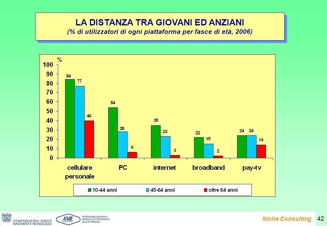 Presentazione del Rapporto e-Family 2007 Niche Consulting 42 LA DISTANZA TRA GIOVANI ED ANZIANI (% di utilizzatori di ogni piattaforma per fasce di età, 2006) LA DISTANZA TRA GIOVANI ED ANZIANI (% di utilizzatori di ogni piattaforma per fasce di età, 2006)