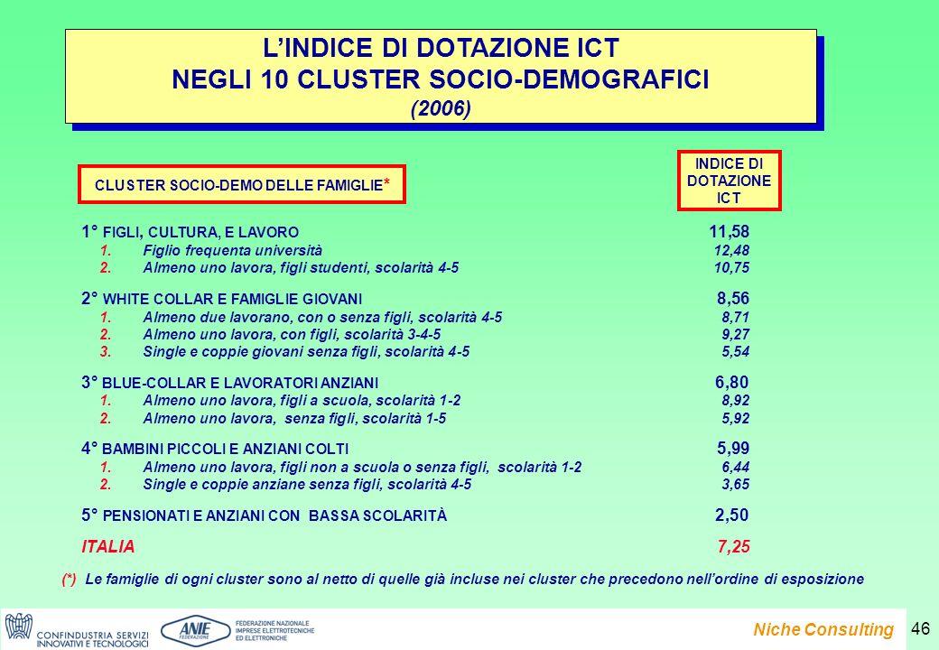 Presentazione del Rapporto e-Family 2007 Niche Consulting 46 LINDICE DI DOTAZIONE ICT NEGLI 10 CLUSTER SOCIO-DEMOGRAFICI (2006) LINDICE DI DOTAZIONE ICT NEGLI 10 CLUSTER SOCIO-DEMOGRAFICI (2006) INDICE DI DOTAZIONE ICT 1° FIGLI, CULTURA, E LAVORO 11,58 1.Figlio frequenta università 12,48 2.Almeno uno lavora, figli studenti, scolarità 4-5 10,75 2° WHITE COLLAR E FAMIGLIE GIOVANI 8,56 1.Almeno due lavorano, con o senza figli, scolarità 4-5 8,71 2.Almeno uno lavora, con figli, scolarità 3-4-5 9,27 3.Single e coppie giovani senza figli, scolarità 4-5 5,54 3° BLUE-COLLAR E LAVORATORI ANZIANI 6,80 1.Almeno uno lavora, figli a scuola, scolarità 1-2 8,92 2.Almeno uno lavora, senza figli, scolarità 1-5 5,92 4° BAMBINI PICCOLI E ANZIANI COLTI 5,99 1.Almeno uno lavora, figli non a scuola o senza figli, scolarità 1-2 6,44 2.Single e coppie anziane senza figli, scolarità 4-5 3,65 5° PENSIONATI E ANZIANI CON BASSA SCOLARITÀ 2,50 ITALIA 7,25 CLUSTER SOCIO-DEMO DELLE FAMIGLIE * (*) Le famiglie di ogni cluster sono al netto di quelle già incluse nei cluster che precedono nellordine di esposizione