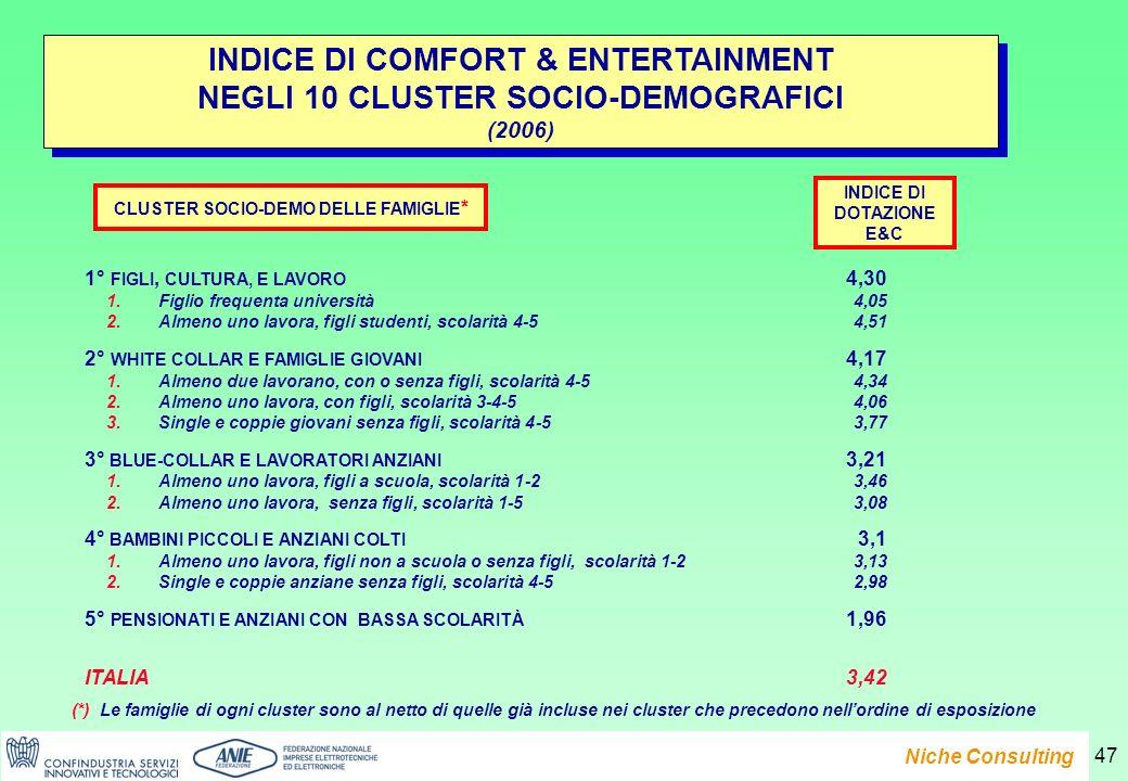 Presentazione del Rapporto e-Family 2007 Niche Consulting 47 INDICE DI COMFORT & ENTERTAINMENT NEGLI 10 CLUSTER SOCIO-DEMOGRAFICI (2006) INDICE DI COMFORT & ENTERTAINMENT NEGLI 10 CLUSTER SOCIO-DEMOGRAFICI (2006) 1° FIGLI, CULTURA, E LAVORO 4,30 1.Figlio frequenta università 4,05 2.Almeno uno lavora, figli studenti, scolarità 4-5 4,51 2° WHITE COLLAR E FAMIGLIE GIOVANI 4,17 1.Almeno due lavorano, con o senza figli, scolarità 4-5 4,34 2.Almeno uno lavora, con figli, scolarità 3-4-5 4,06 3.Single e coppie giovani senza figli, scolarità 4-5 3,77 3° BLUE-COLLAR E LAVORATORI ANZIANI 3,21 1.Almeno uno lavora, figli a scuola, scolarità 1-2 3,46 2.Almeno uno lavora, senza figli, scolarità 1-5 3,08 4° BAMBINI PICCOLI E ANZIANI COLTI 3,1 1.Almeno uno lavora, figli non a scuola o senza figli, scolarità 1-2 3,13 2.Single e coppie anziane senza figli, scolarità 4-5 2,98 5° PENSIONATI E ANZIANI CON BASSA SCOLARITÀ 1,96 ITALIA 3,42 CLUSTER SOCIO-DEMO DELLE FAMIGLIE * (*) Le famiglie di ogni cluster sono al netto di quelle già incluse nei cluster che precedono nellordine di esposizione INDICE DI DOTAZIONE E&C