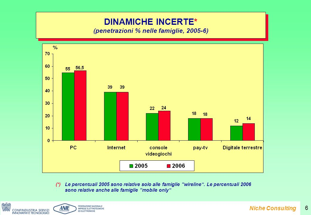 Presentazione del Rapporto e-Family 2007 Niche Consulting 6 DINAMICHE INCERTE* (penetrazioni % nelle famiglie, 2005-6) DINAMICHE INCERTE* (penetrazioni % nelle famiglie, 2005-6) (*)Le percentuali 2005 sono relative solo alle famiglie wireline.