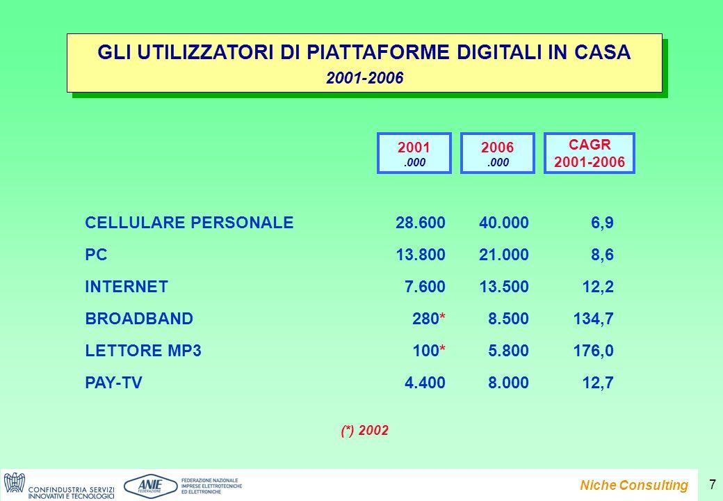 Presentazione del Rapporto e-Family 2007 Niche Consulting 7 GLI UTILIZZATORI DI PIATTAFORME DIGITALI IN CASA 2001-2006 GLI UTILIZZATORI DI PIATTAFORME DIGITALI IN CASA 2001-2006 CELLULARE PERSONALE28.60040.0006,9 PC13.80021.0008,6 INTERNET7.60013.50012,2 BROADBAND280*8.500134,7 LETTORE MP3100*5.800176,0 PAY-TV4.4008.00012,7 2001.000 2006.000 (*) 2002 CAGR 2001-2006