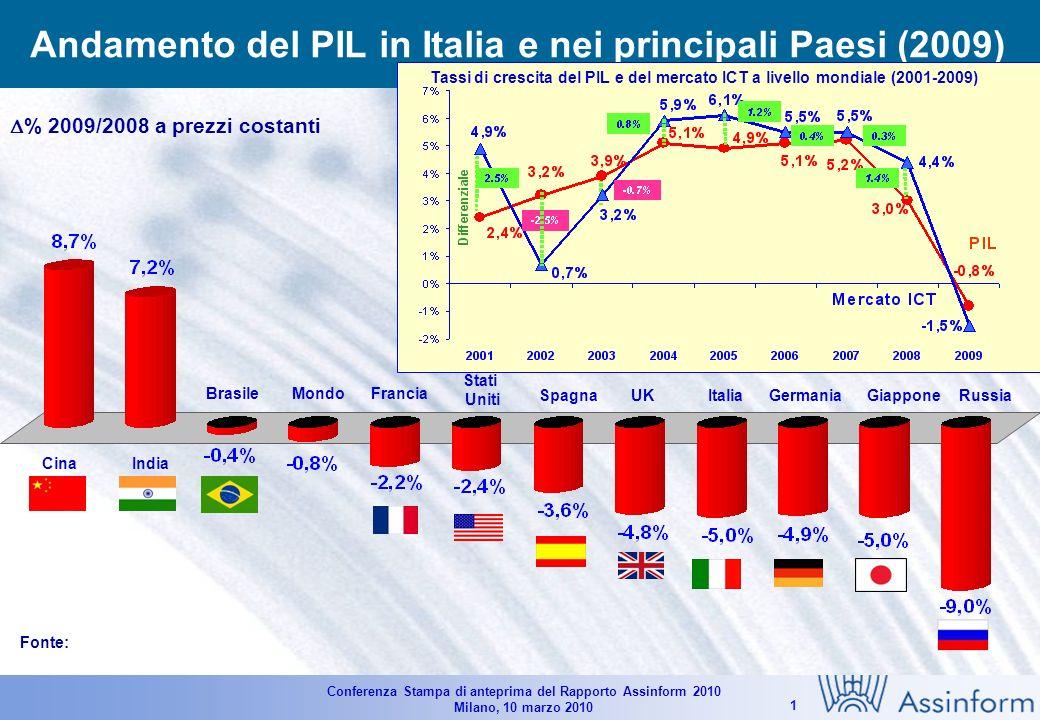 Conferenza Stampa di anteprima del Rapporto Assinform 2010 Milano, 10 marzo 2010 11 Rilevanza del segmento consumer sul mercato totale dei PC in Italia (2005-2009) Dati in unità - Variazioni % Fonte: Assinform / NetConsulting +0.5% 5.633.000 +22.6% (25.2%) 4.979.000 4.323.200 +15.2% +28.2% +14.1% +13.1% (28.1%)(30.1%) (31.8%) (33.4%) 6.905.000 +21.1% +10.0% +29.5% +19.6% +5.7% -1.9% 6.942.000