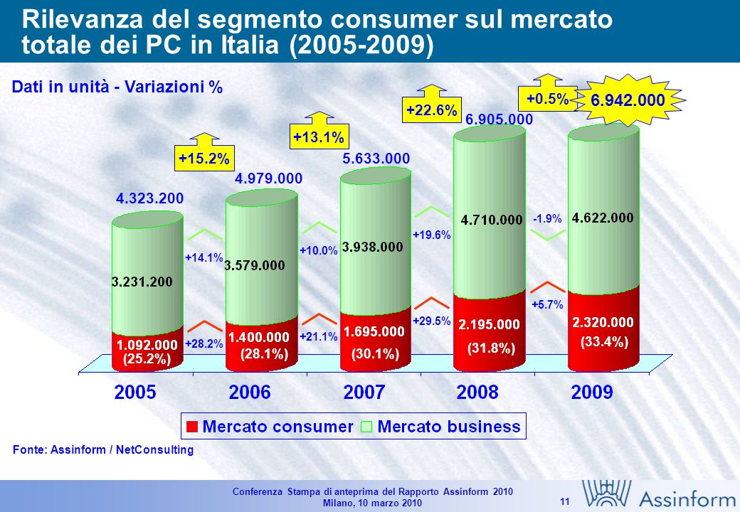 Conferenza Stampa di anteprima del Rapporto Assinform 2010 Milano, 10 marzo 2010 10 Il mercato dei personal computer in Italia (2007-2009) Dati in unità - Variazioni % Fonte: Assinform / NetConsulting 5.633.000 +10.1% -20.9% -16.7% +0.5% 6.905.000 +44.5% +0.9% -4.7% +22.6% (880.000)*(1.560.000)* (*) Netbook 6.942.000