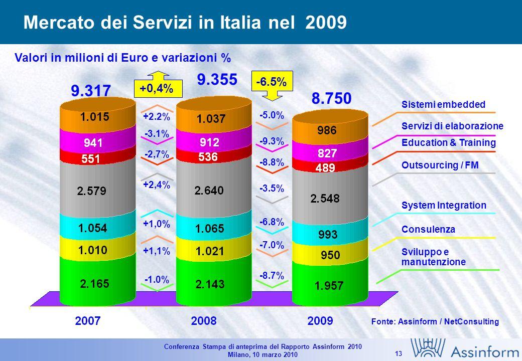 Conferenza Stampa di anteprima del Rapporto Assinform 2010 Milano, 10 marzo 2010 12 Il mercato del Software in Italia (2007-2009) Valori in milioni di Euro e variazioni in % Fonte: Assinform / NetConsulting 4.470 4.307 -3.6% -4.6% -4.1% -2.0% 4.325 3.4% +3.2% +2.5% +5,7%