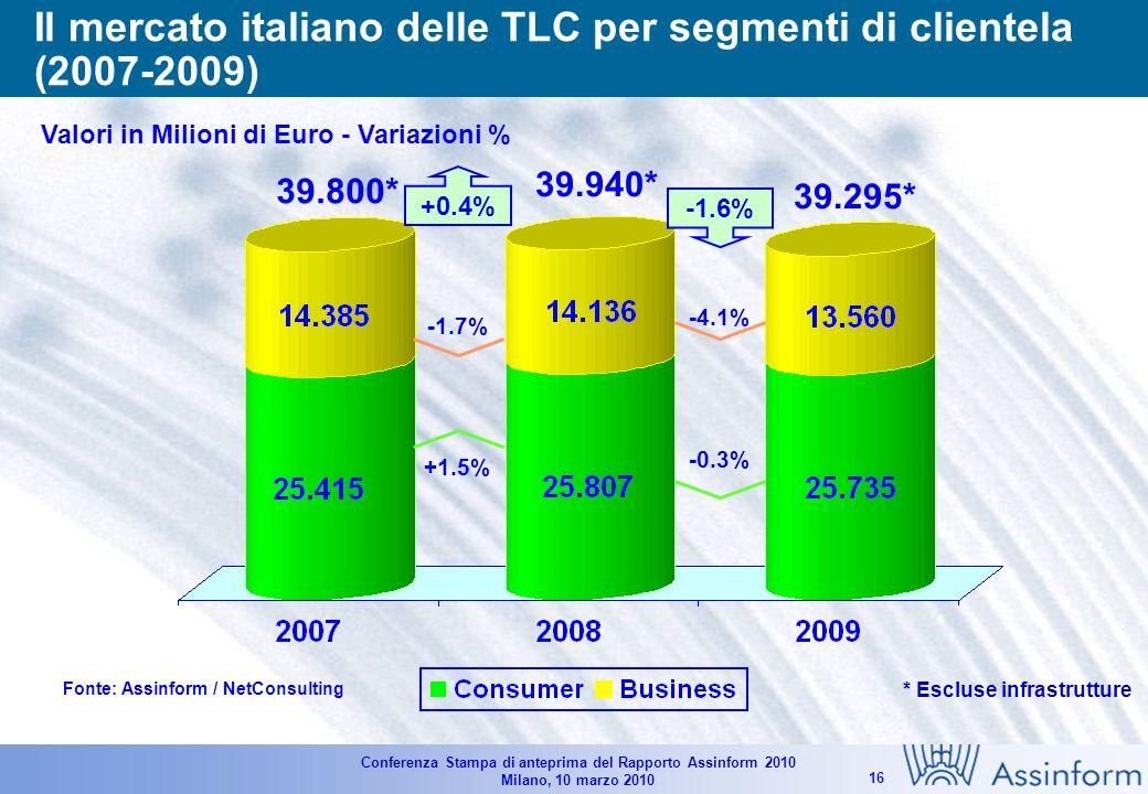 Conferenza Stampa di anteprima del Rapporto Assinform 2010 Milano, 10 marzo 2010 15 Andamento del mercato delle TLC in Italia per segmento fisso e mobile (2007-2009) Valori in Milioni di Euro e in % Fonte: Assinform / NetConsulting 44.120 44.200 -2.0% +1.3% -0.2% 43.085 -3.3% -1.5% -2.3%