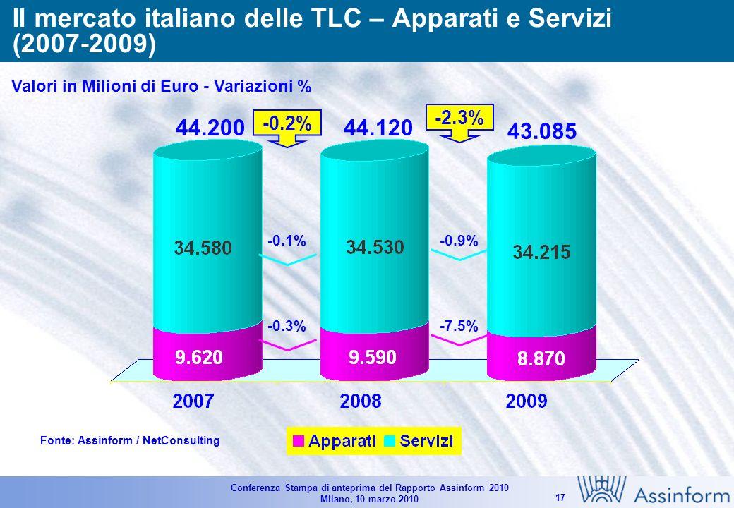 Conferenza Stampa di anteprima del Rapporto Assinform 2010 Milano, 10 marzo 2010 16 Il mercato italiano delle TLC per segmenti di clientela (2007-2009) Valori in Milioni di Euro - Variazioni % Fonte: Assinform / NetConsulting * Escluse infrastrutture 39.940* 39.800* -1.7% +1.5% +0.4% 39.295* -4.1% -0.3% -1.6%