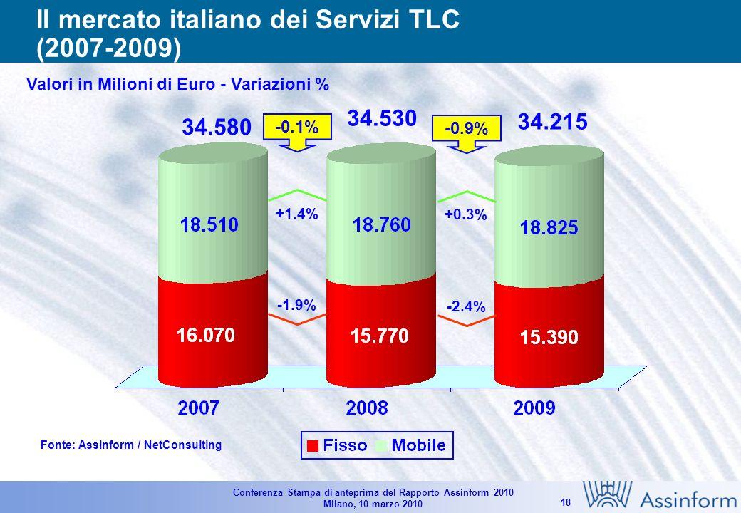 Conferenza Stampa di anteprima del Rapporto Assinform 2010 Milano, 10 marzo 2010 17 Il mercato italiano delle TLC – Apparati e Servizi (2007-2009) Valori in Milioni di Euro - Variazioni % Fonte: Assinform / NetConsulting 44.12044.200 -0.3% -0.1% -0.2% 43.085 -7.5% -0.9% -2.3%