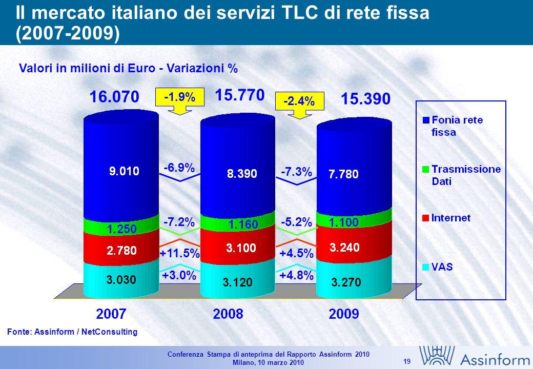 Conferenza Stampa di anteprima del Rapporto Assinform 2010 Milano, 10 marzo 2010 18 Il mercato italiano dei Servizi TLC (2007-2009) Valori in Milioni di Euro - Variazioni % Fonte: Assinform / NetConsulting 34.530 34.580 +1.4% -1.9% -0.1% 34.215 +0.3% -2.4% -0.9%