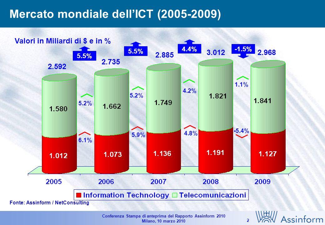 Conferenza Stampa di anteprima del Rapporto Assinform 2010 Milano, 10 marzo 2010 2 Mercato mondiale dellICT (2005-2009) Fonte: Assinform / NetConsulting 4.4% 5.5% 2.592 6.1% 5.2% 5.5% 5.9% 5.2% 2.735 2.885 4.8% 4.2% -5.4% 1.1% -1.5% 3.0122.968 Valori in Miliardi di $ e in %