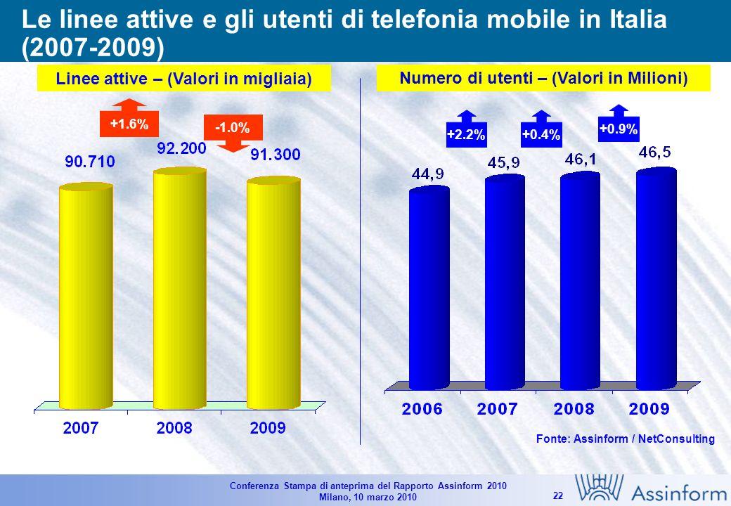Conferenza Stampa di anteprima del Rapporto Assinform 2010 Milano, 10 marzo 2010 21 Il mercato italiano dei Servizi Mobili (2007-2009) Valori in Milioni di Euro - Variazioni % Fonte: Assinform / NetConsulting 18.76018.510 +7.9% -1.0% +1.4% 18.825 +3.4% -0.9% +0.3%