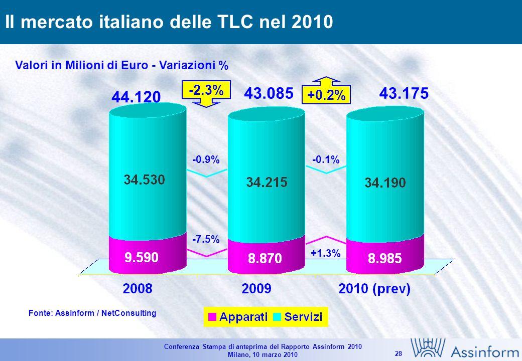 Conferenza Stampa di anteprima del Rapporto Assinform 2010 Milano, 10 marzo 2010 27 Il mercato italiano dellIT nel 2010 Fonte: Assinform / NetConsulting 18.686 20.343 -3.1% -1.5% -3.3% -4.5% Valori in Milioni di Euro e in % -8.1% -3.6% -5.0% -14.8% -6.5% -3.2% 18.099