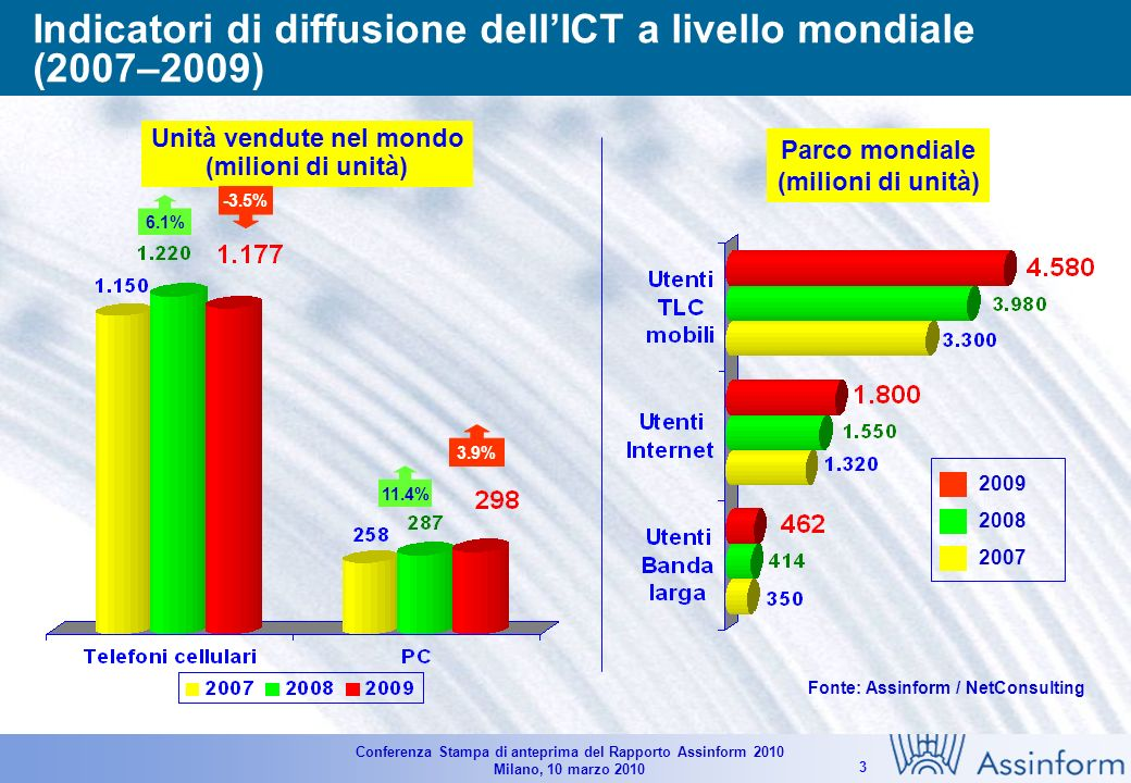 Conferenza Stampa di anteprima del Rapporto Assinform 2010 Milano, 10 marzo 2010 13 Mercato dei Servizi in Italia nel 2009 Valori in milioni di Euro e variazioni % Fonte: Assinform / NetConsulting 9.317 Sviluppo e manutenzione Sistemi embedded Servizi di elaborazione Education & Training Outsourcing / FM System Integration Consulenza 9.355 -1.0% -2,7% +1,1% +1,0% +2,4% -3.1% +2.2% +0,4% 8.750 -8.7% -8.8% -7.0% -6.8% -3.5% -9.3% -5.0% -6.5%