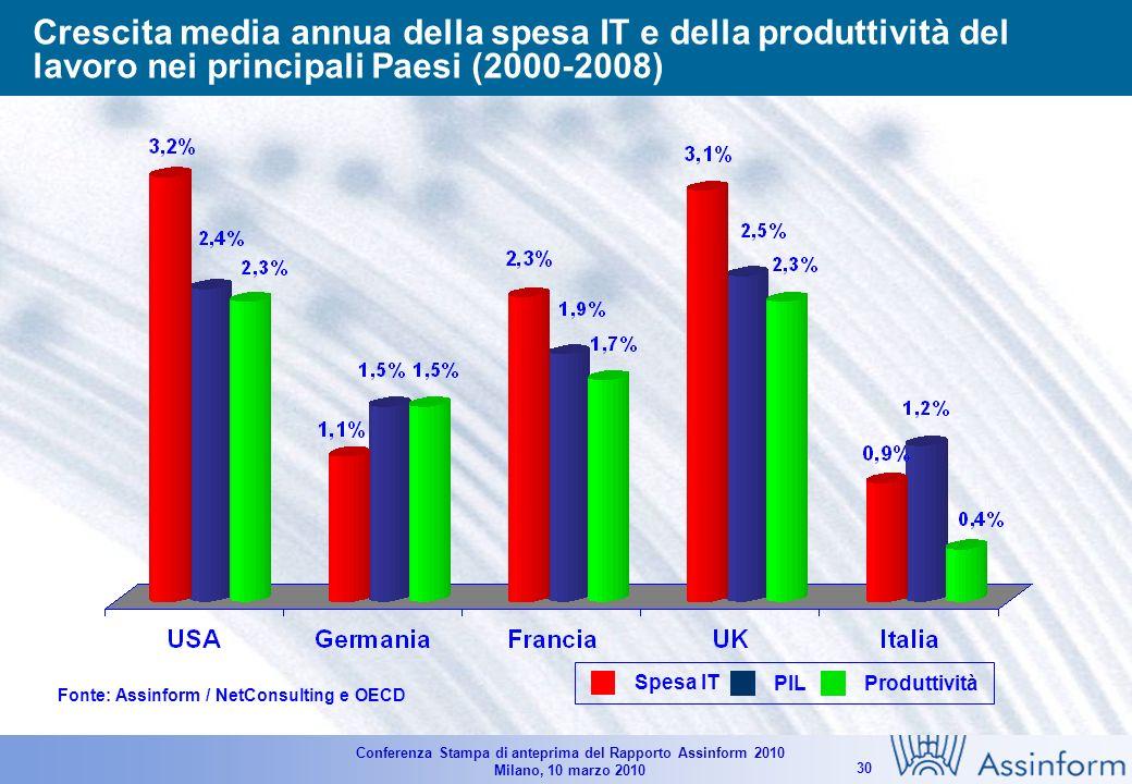 Conferenza Stampa di anteprima del Rapporto Assinform 2010 Milano, 10 marzo 2010 29 Il mercato italiano dellICT (2008-2010) Valori in Milioni di Euro e in % Fonte: Assinform / NetConsulting 61.274 +0.2% -3.1% -0.8% 61.771 -2.3% -8.1% -4.2% 64.463
