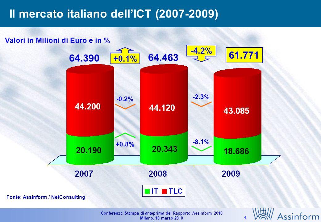 Conferenza Stampa di anteprima del Rapporto Assinform 2010 Milano, 10 marzo 2010 4 Il mercato italiano dellICT (2007-2009) Valori in Milioni di Euro e in % 61.771 64.390 -2.3% -8.1% -4.2% 64.463 -0.2% +0.8% +0.1% Fonte: Assinform / NetConsulting