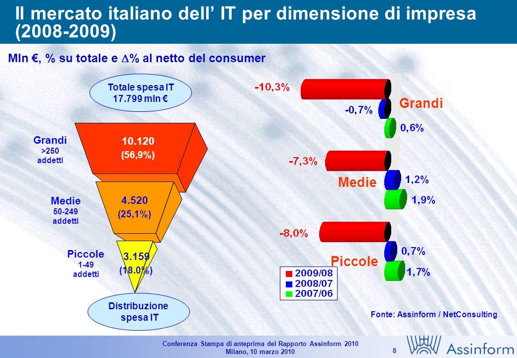 Conferenza Stampa di anteprima del Rapporto Assinform 2010 Milano, 10 marzo 2010 28 Il mercato italiano delle TLC nel 2010 Valori in Milioni di Euro - Variazioni % Fonte: Assinform / NetConsulting 43.085 44.120 -7.5% -0.9% -2.3% 43.175 +1.3% -0.1% +0.2%