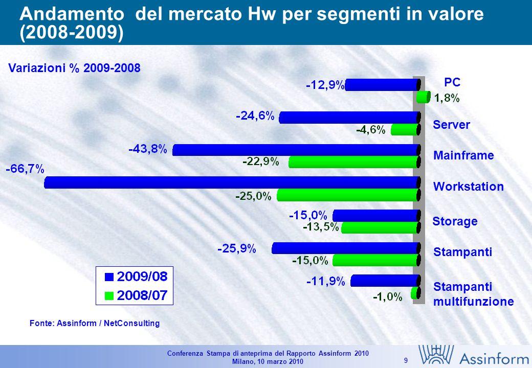 Conferenza Stampa di anteprima del Rapporto Assinform 2010 Milano, 10 marzo 2010 8 Il mercato italiano dell IT per dimensione di impresa (2008-2009) Mln, % su totale e % al netto del consumer Piccole Medie Grandi Fonte: Assinform / NetConsulting (56,9%) 10.120 (25,1%) 4.520 (18.0%) 3.159 Grandi >250 addetti Medie 50-249 addetti Piccole 1-49 addetti Totale spesa IT 17.799 mln Distribuzione spesa IT