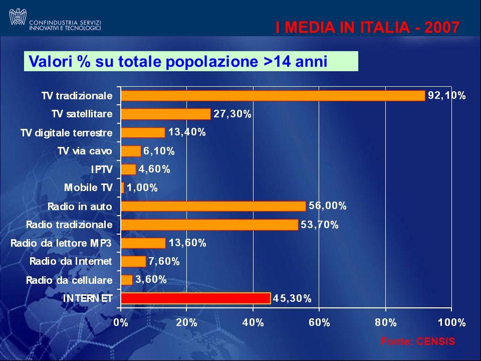 I MEDIA IN ITALIA - 2007 Valori % su totale popolazione >14 anni Fonte: CENSIS