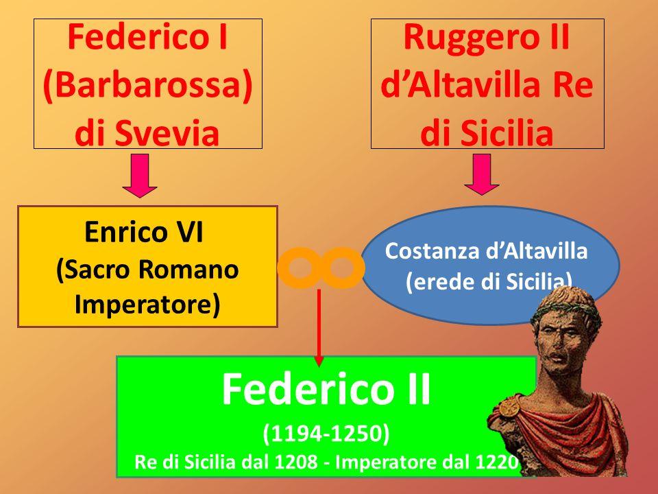 Enrico VI (Sacro Romano Imperatore) Federico I (Barbarossa) di Svevia Federico II (1194-1250) Re di Sicilia dal 1208 - Imperatore dal 1220 Ruggero II dAltavilla Re di Sicilia Costanza dAltavilla (erede di Sicilia)