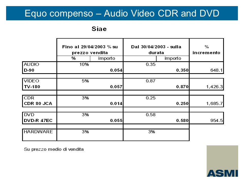Equo compenso – Audio Video CDR and DVD
