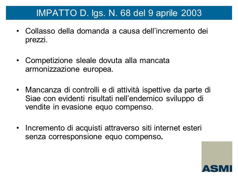 Collasso della domanda a causa dellincremento dei prezzi. Competizione sleale dovuta alla mancata armonizzazione europea. Mancanza di controlli e di a
