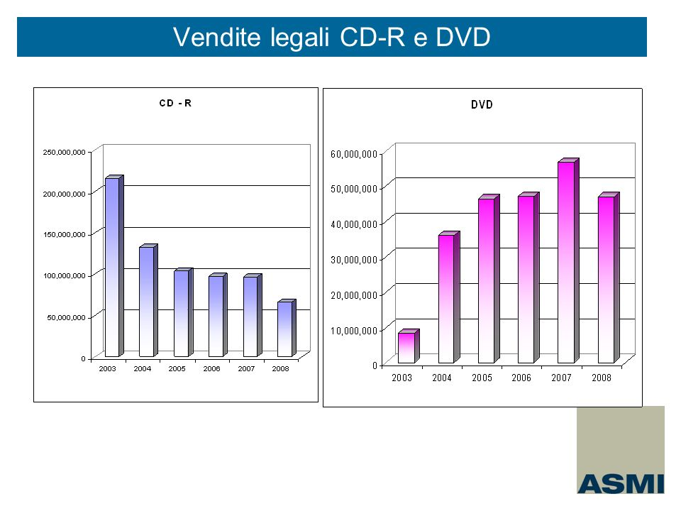 Vendite legali CD-R e DVD
