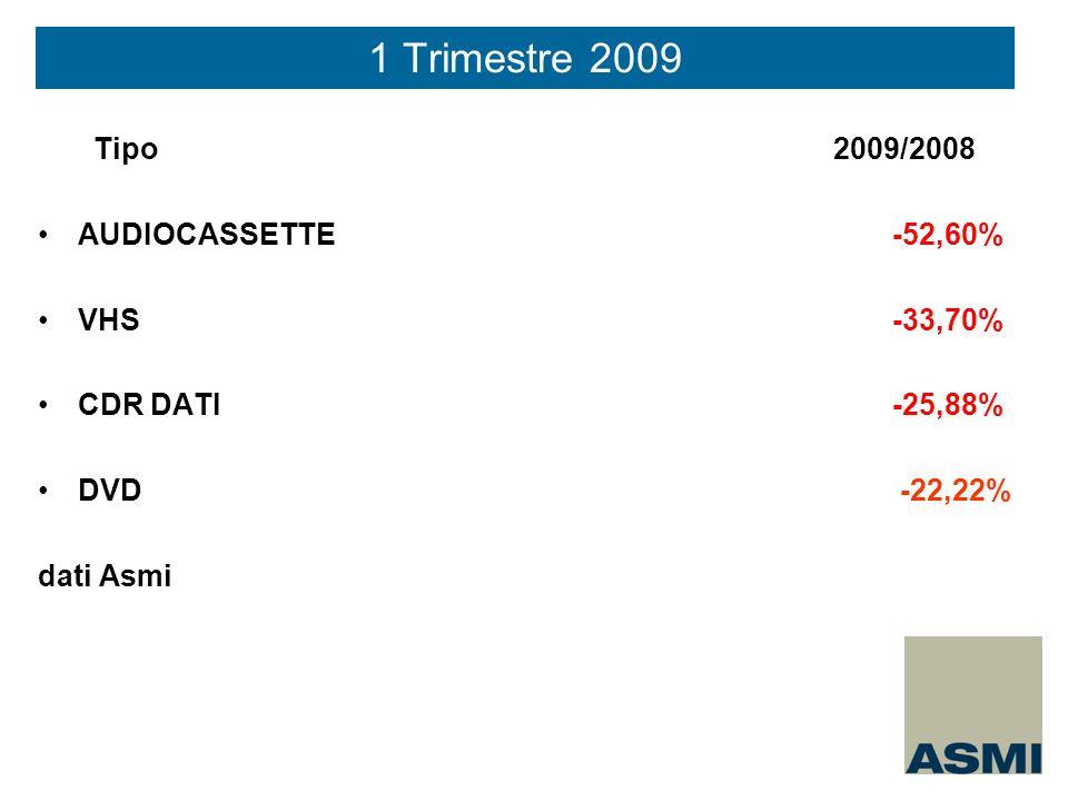 Tipo 2009/2008 AUDIOCASSETTE-52,60% VHS-33,70% CDR DATI-25,88% DVD -22,22% dati Asmi 1 Trimestre 2009
