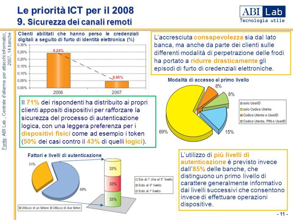 - 11 - Le priorità ICT per il 2008 9. Sicurezza dei canali remoti Laccresciuta consapevolezza sia dal lato banca, ma anche da parte dei clienti sulle