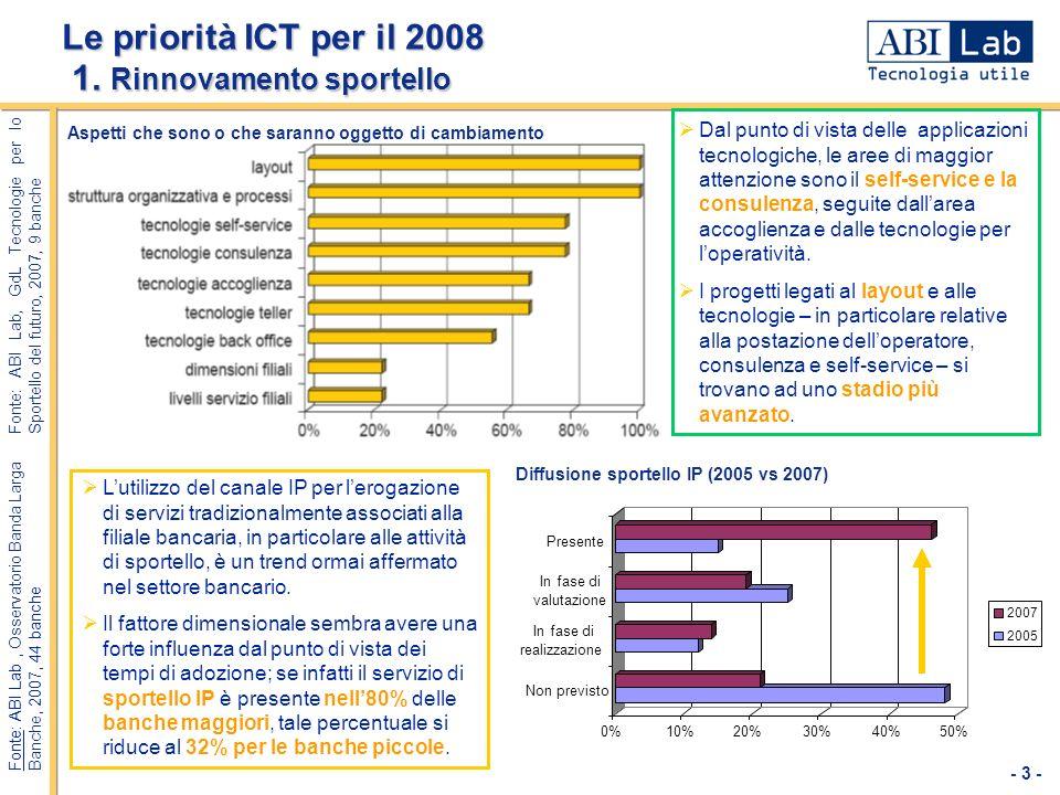 - 3 - Le priorità ICT per il 2008 1. Rinnovamento sportello Aspetti che sono o che saranno oggetto di cambiamento Fonte: ABI Lab, GdL Tecnologie per l