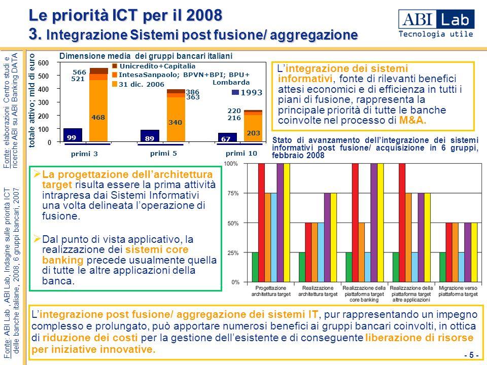 - 5 - Le priorità ICT per il 2008 3. Integrazione Sistemi post fusione/ aggregazione Stato di avanzamento dellintegrazione dei sistemi informativi pos