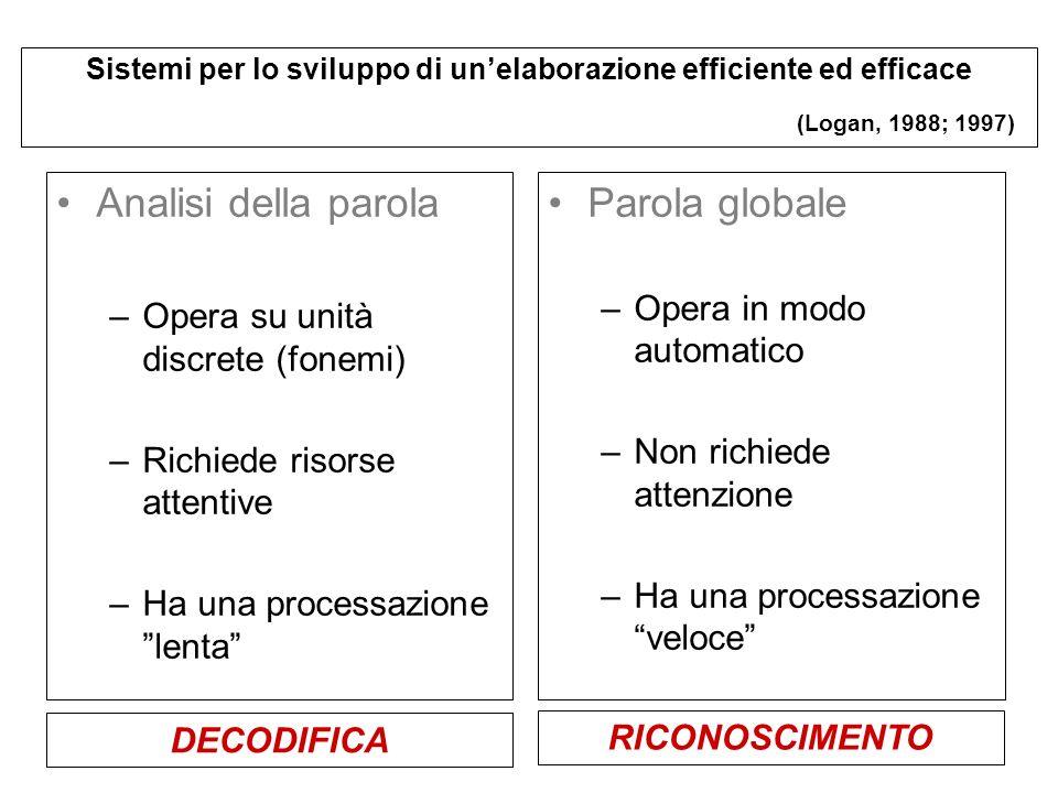 Sistemi per lo sviluppo di unelaborazione efficiente ed efficace (Logan, 1988; 1997) Analisi della parola –Opera su unità discrete (fonemi) –Richiede