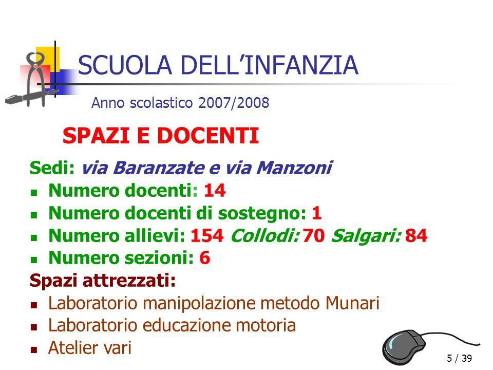 5 / 39 SCUOLA DELLINFANZIA Sedi: via Baranzate e via Manzoni Numero docenti: 14 Numero docenti di sostegno: 1 Numero allievi: 154 Collodi: 70 Salgari: