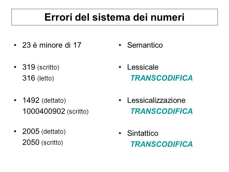 Errori del sistema dei numeri 23 è minore di 17 319 (scritto) 316 (letto) 1492 (dettato) 1000400902 (scritto) 2005 (dettato) 2050 (scritto) Semantico