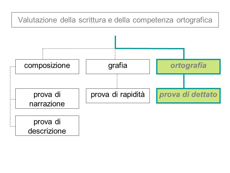 Valutazione della scrittura e della competenza ortografica ortografia composizionegrafia prova di narrazione prova di rapidità prova di dettato prova