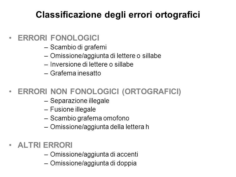 Classificazione degli errori ortografici ERRORI FONOLOGICI –Scambio di grafemi –Omissione/aggiunta di lettere o sillabe –Inversione di lettere o silla