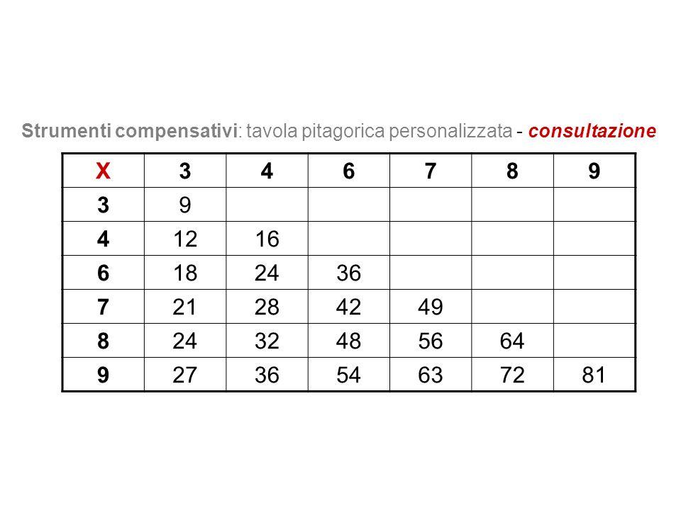 X346789 39 41216 6182436 721284249 82432485664 9273654637281 Strumenti compensativi: tavola pitagorica personalizzata - consultazione