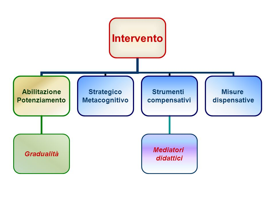 Intervento abilitativo: –potenziamento delle abilità gradualità Intervento compensativo: –aggiramento delle difficoltà mediatori didattici Lintervento didattico