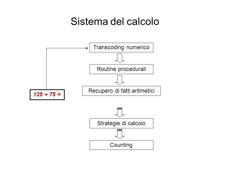 Transcoding numerico Routine procedurali Recupero di fatti aritmetici Strategie di calcolo Counting 125 + 75 = Sistema del calcolo