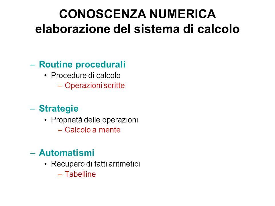 CONOSCENZA NUMERICA elaborazione del sistema di calcolo –Routine procedurali Procedure di calcolo –Operazioni scritte –Strategie Proprietà delle opera