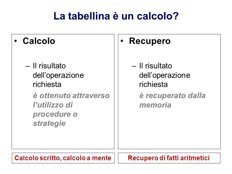 La tabellina è un calcolo? Calcolo –Il risultato delloperazione richiesta è ottenuto attraverso lutilizzo di procedure o strategie Recupero –Il risult