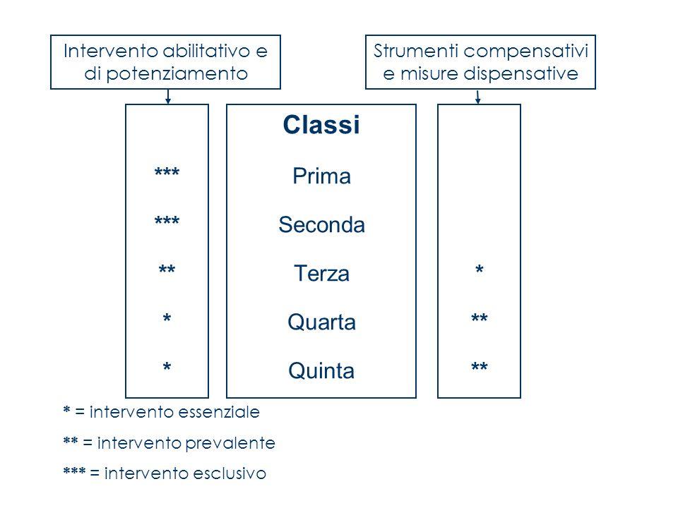 Lintelligenza numerica (Lucangeli, Poli, Molin, De Candia, 2003) Il programma carta e matita Lintelligenza numerica è rivolto a bambini fino agli 11 anni di età.