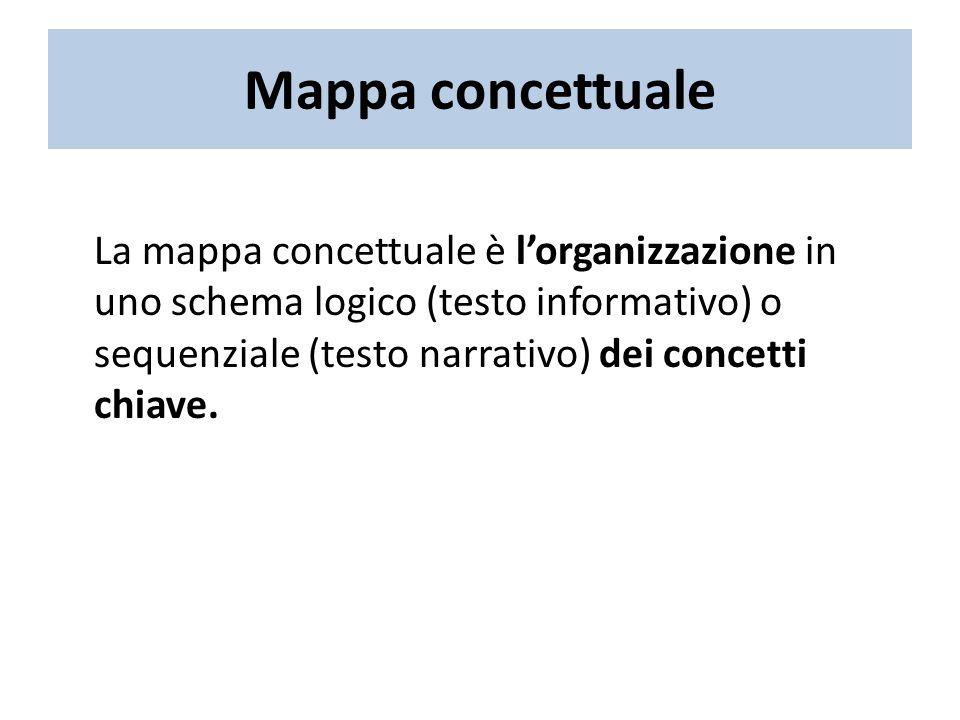 Mappa concettuale La mappa concettuale è lorganizzazione in uno schema logico (testo informativo) o sequenziale (testo narrativo) dei concetti chiave.