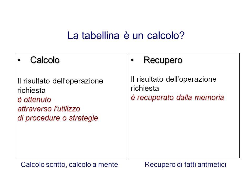 La tabellina è un calcolo? CalcoloCalcolo Il risultato delloperazione richiesta è ottenuto attraverso lutilizzo di procedure o strategie RecuperoRecup