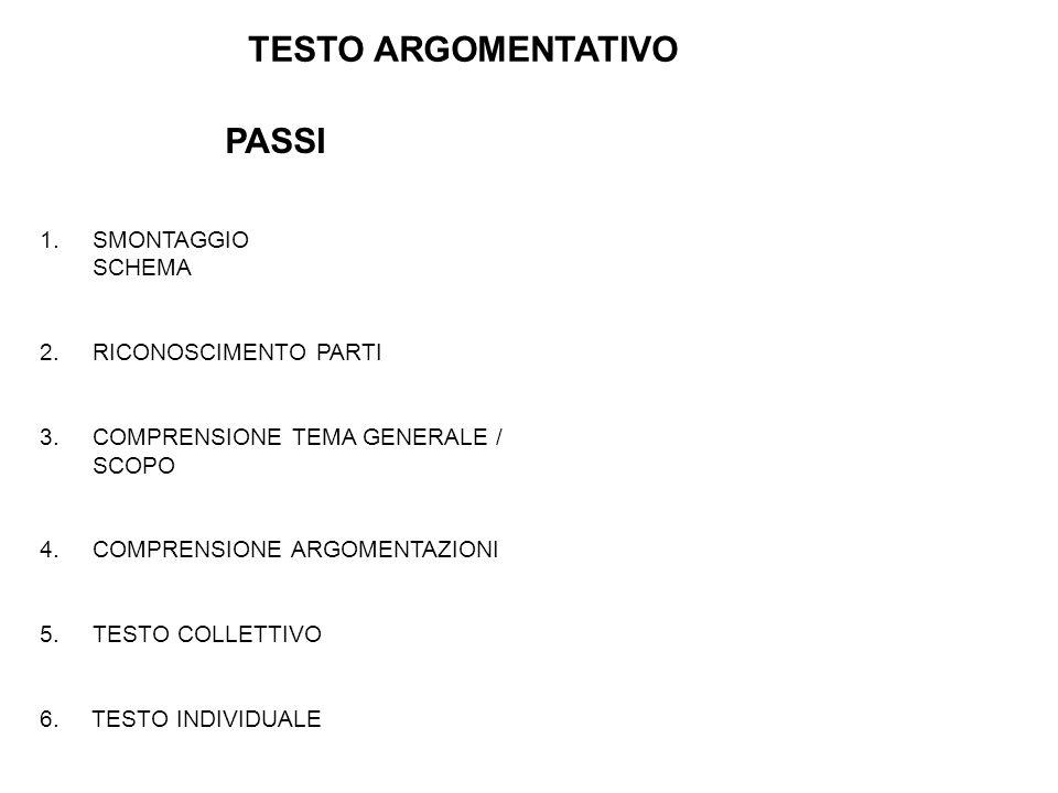 TESTO ARGOMENTATIVO PASSI 1.SMONTAGGIO SCHEMA 2. RICONOSCIMENTO PARTI 3. COMPRENSIONE TEMA GENERALE / SCOPO 4. COMPRENSIONE ARGOMENTAZIONI 5.TESTO COL