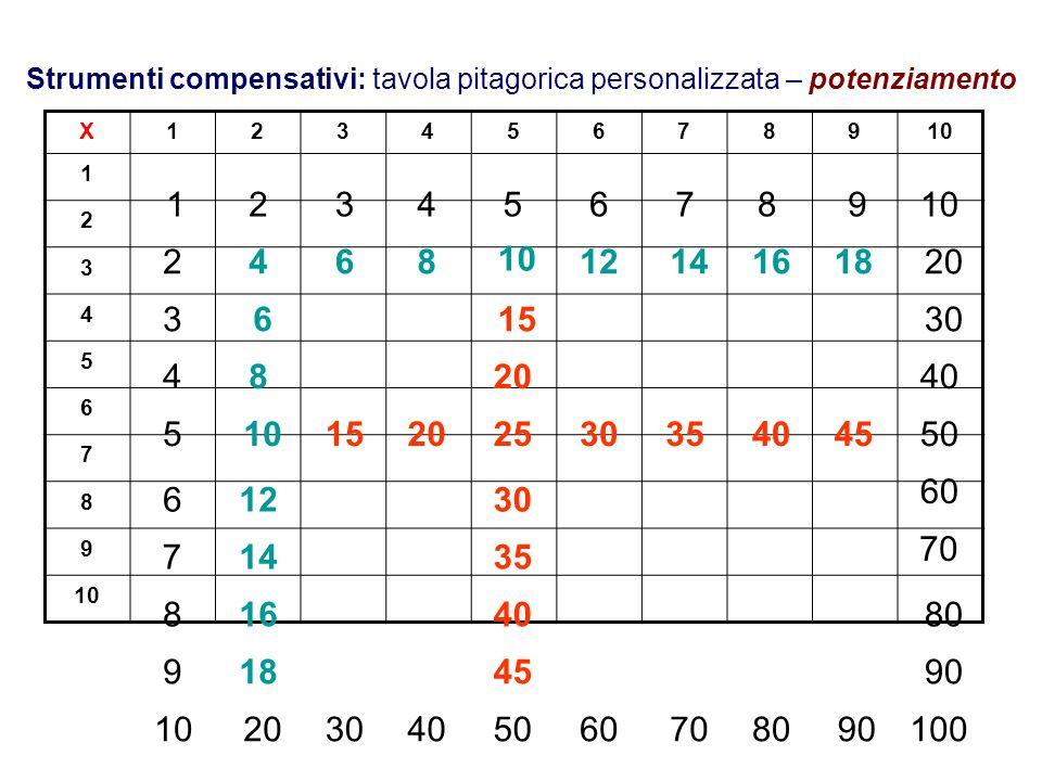 Strumenti compensativi: tavola pitagorica personalizzata – potenziamento X12345678910 1 2 3 4 5 6 7 8 9 123456789 2 3 4 5 6 7 8 9 4 6 6 8 8 12 14 16 1