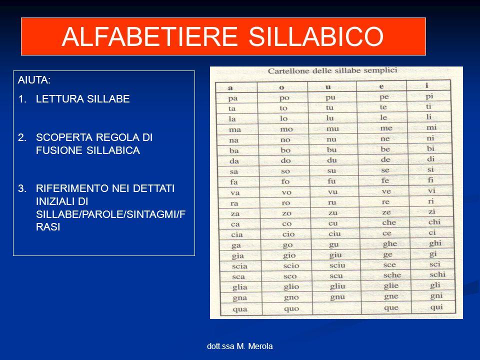 dott.ssa M. Merola ALFABETIERE SILLABICO AIUTA: 1.LETTURA SILLABE 2.SCOPERTA REGOLA DI FUSIONE SILLABICA 3.RIFERIMENTO NEI DETTATI INIZIALI DI SILLABE