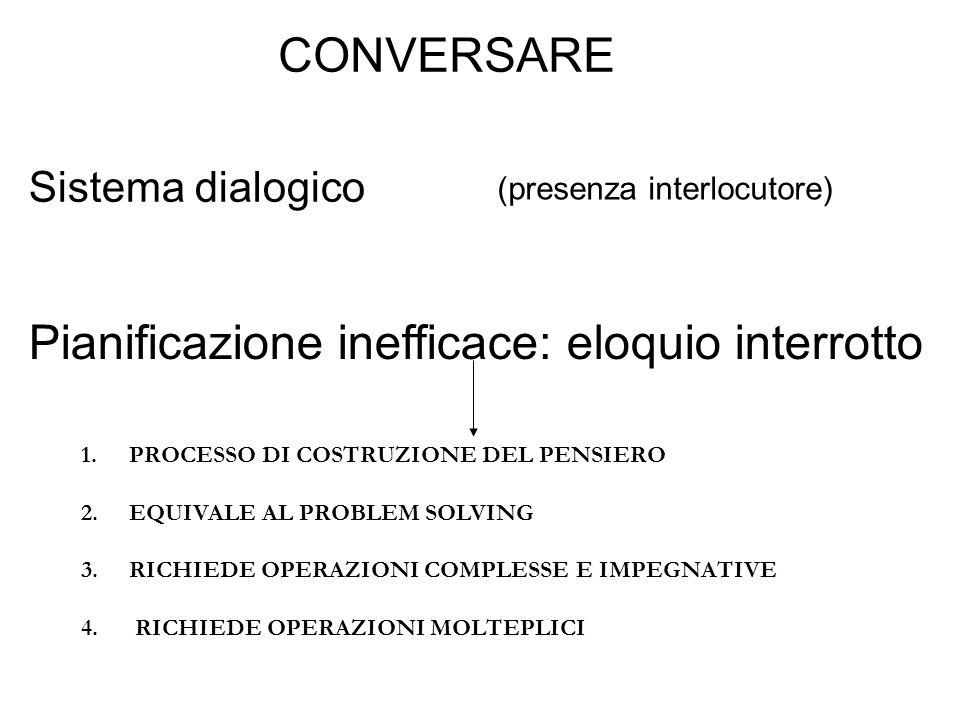 Pianificazione inefficace: eloquio interrotto Sistema dialogico (presenza interlocutore) CONVERSARE 1.PROCESSO DI COSTRUZIONE DEL PENSIERO 2.EQUIVALE AL PROBLEM SOLVING 3.RICHIEDE OPERAZIONI COMPLESSE E IMPEGNATIVE 4.