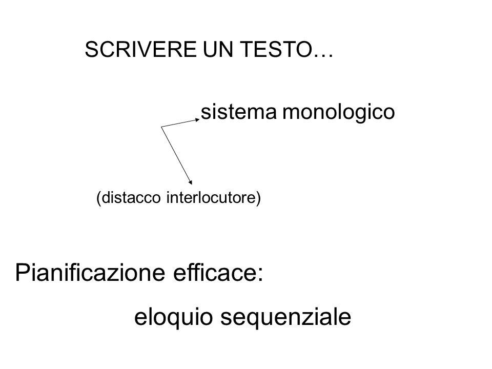 SCRIVERE UN TESTO… sistema monologico Pianificazione efficace: eloquio sequenziale (distacco interlocutore)
